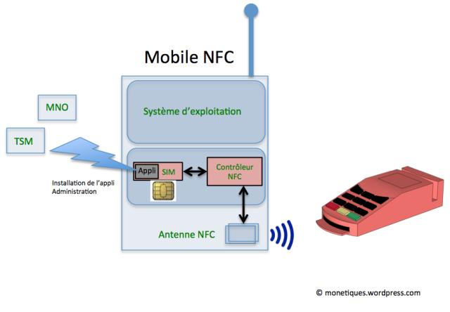 Schéma NFC SE