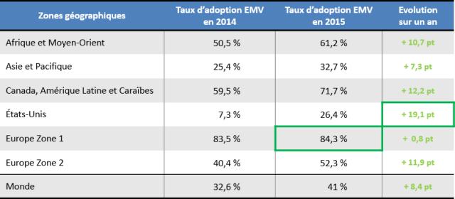 stats_emvco-2015-adoptionemv