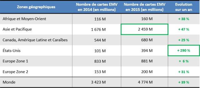 stats_emvco-2015-nbcartesemv