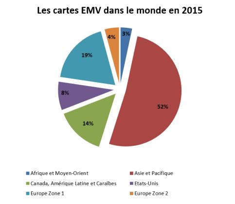 stats_emvco-2015-repartitioncartesemv