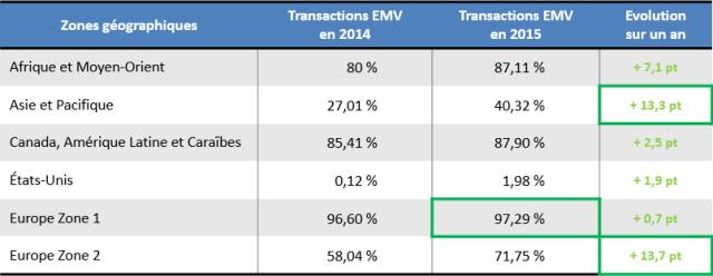 stats_emvco-2015-transactionsemv